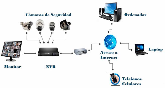 Videovigilancia CCTV y seguridad